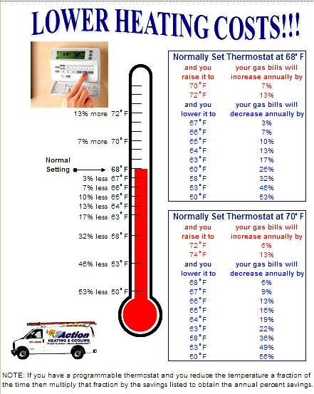 Normal thermostat temperature in winter